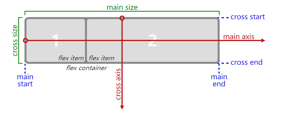 flex-direction-terms.svg