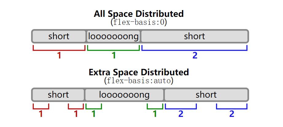 rel-vs-abs-flex.svg
