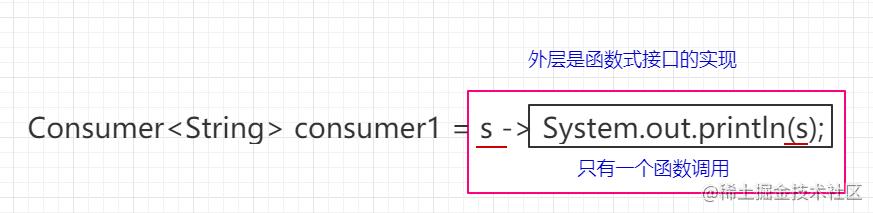 函数式接口的实现恰好可以通过调用一个方法来实现