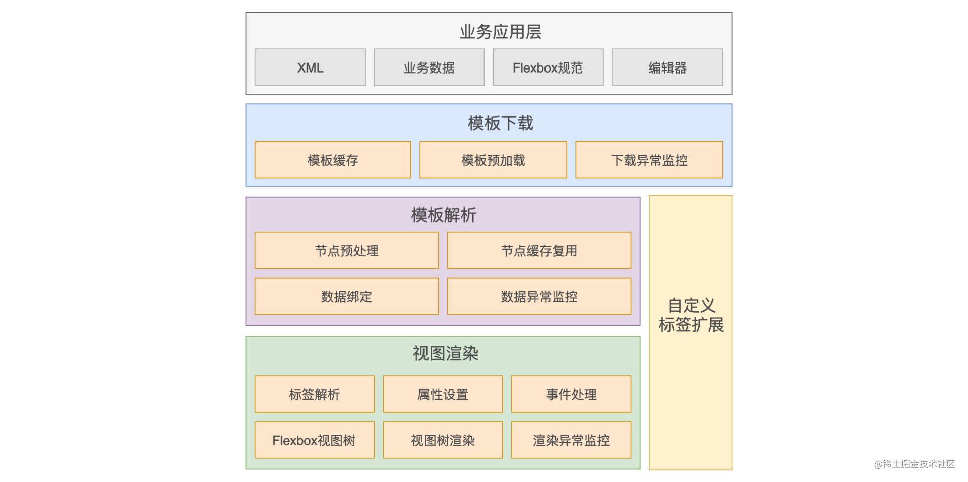 图1 MTFlexbox的架构