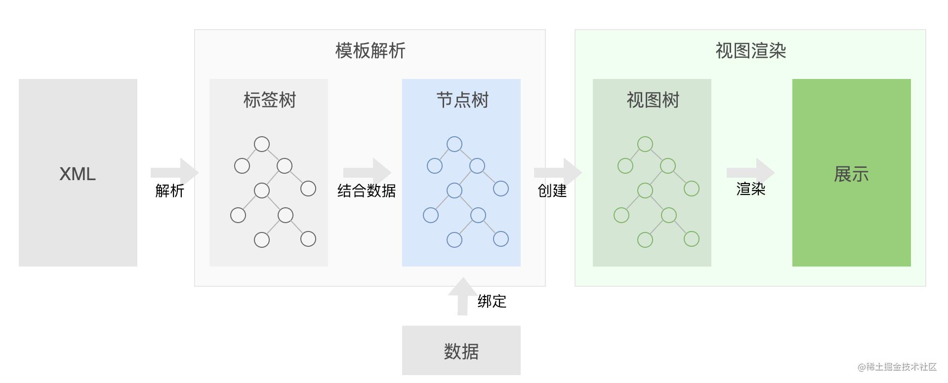 图2 视图模版从解析到渲染