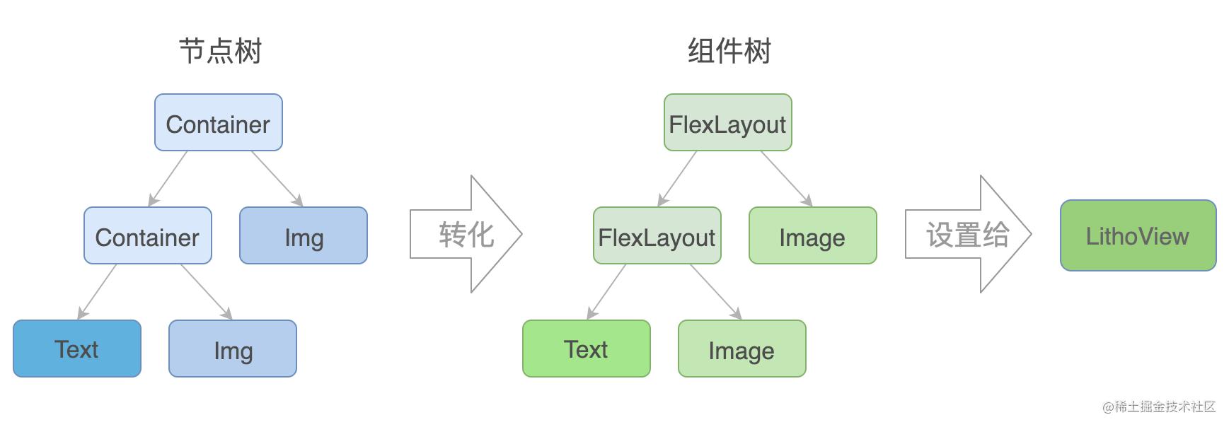 图5 Litho视图引擎从节点到视图的转换