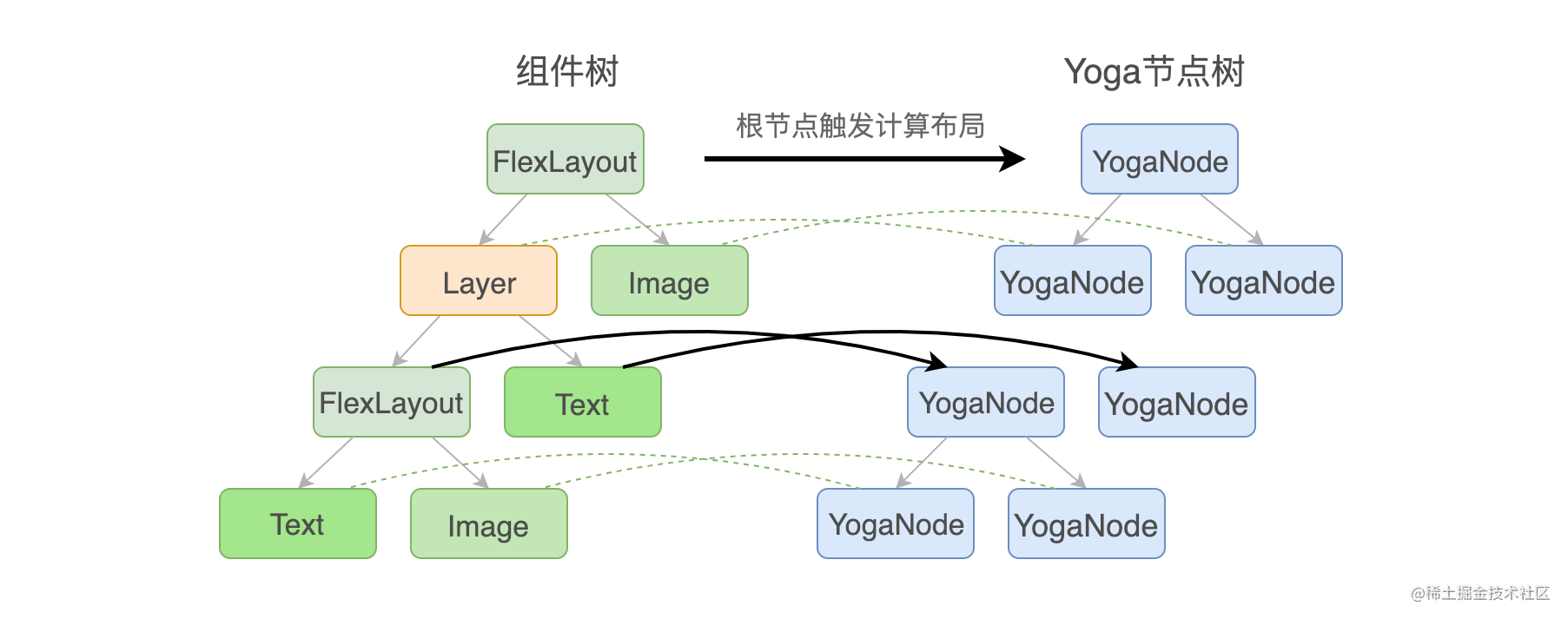 图9 Layer布局的实现原理