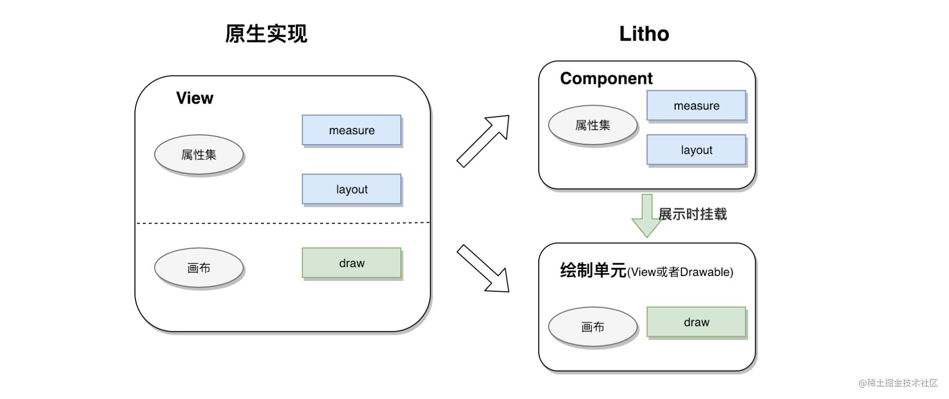 图10 Litho对View功能的拆分