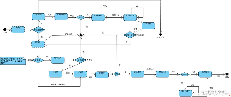 复杂订单状态机.png