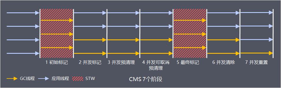 CMS 7个阶段