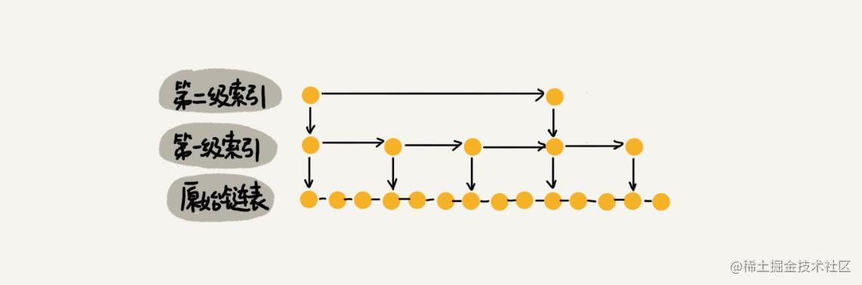 三个节点提取一个做索引.jpeg