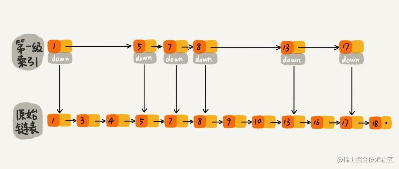 跳表-一级索引随机分布.jpg