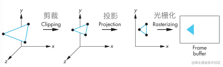 剪裁投影光栅化.png