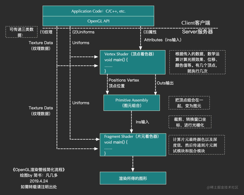 OpenGL渲染管线简化流程.png