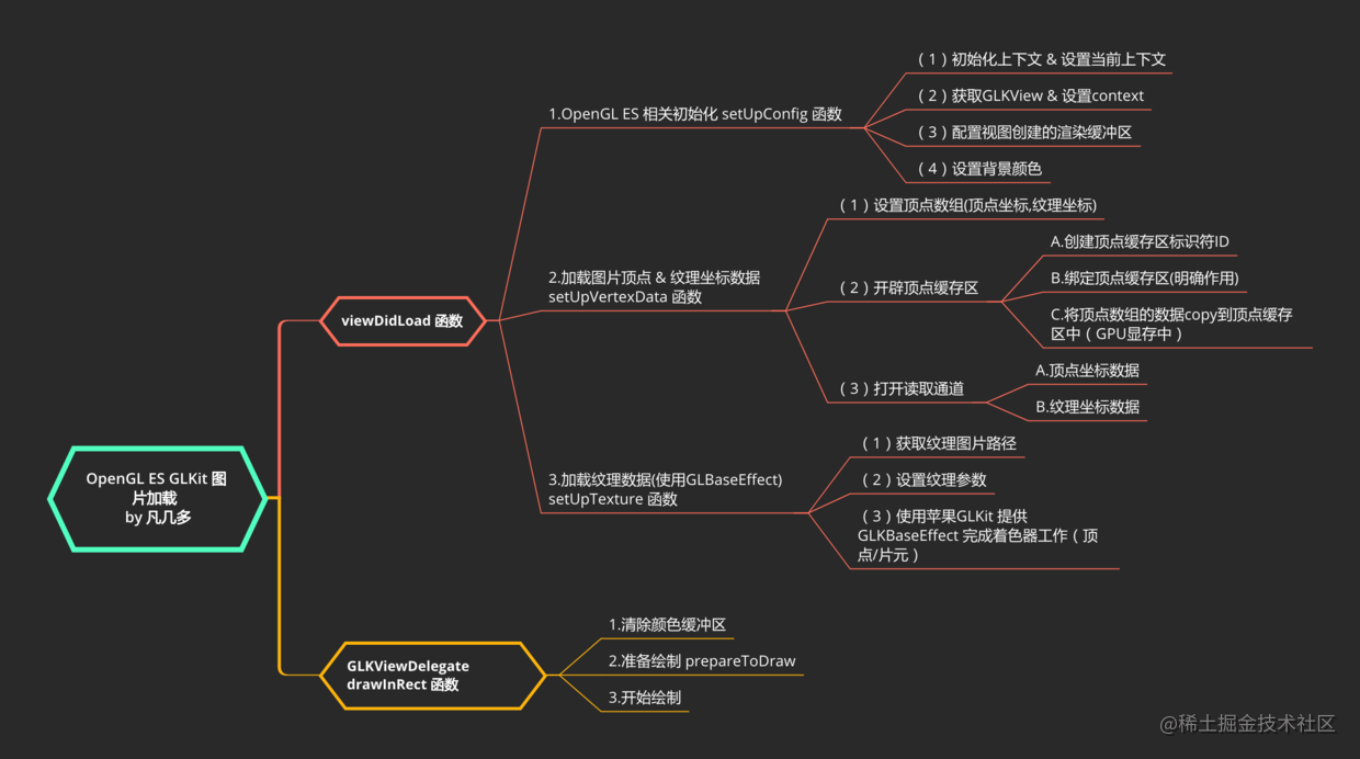 OpenGL ES GLKit 图片加载   by 凡几多.png