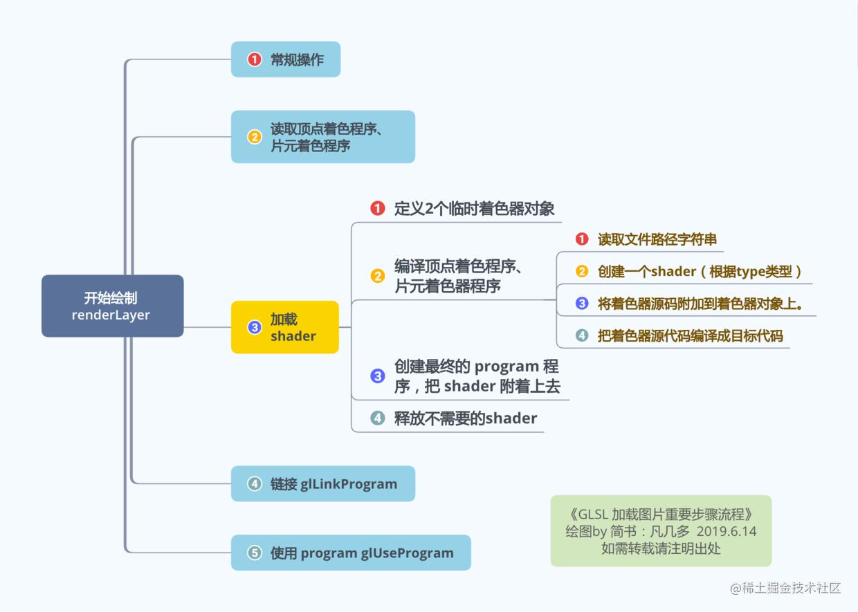 GLSL加载图片流程.png