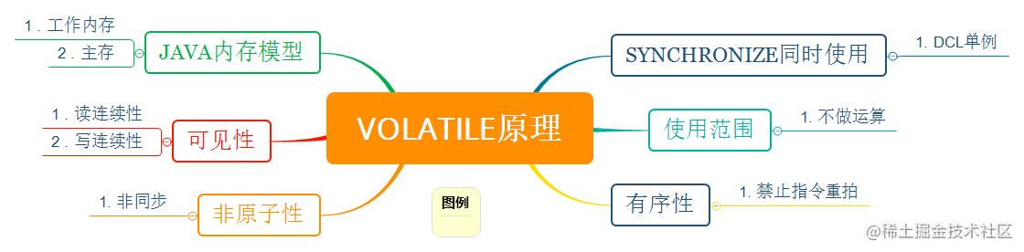 volatile原理.png
