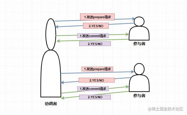 2PC流程
