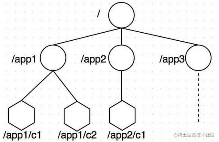 zk数据模型