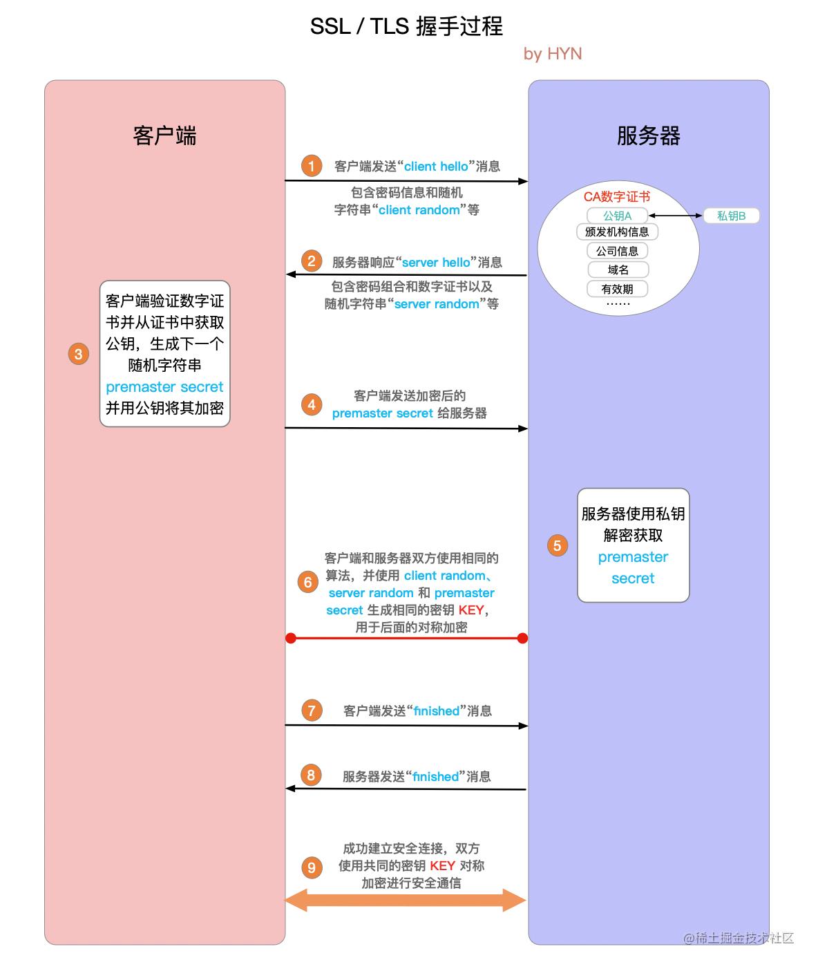 SSL / TLS 握手详细过程