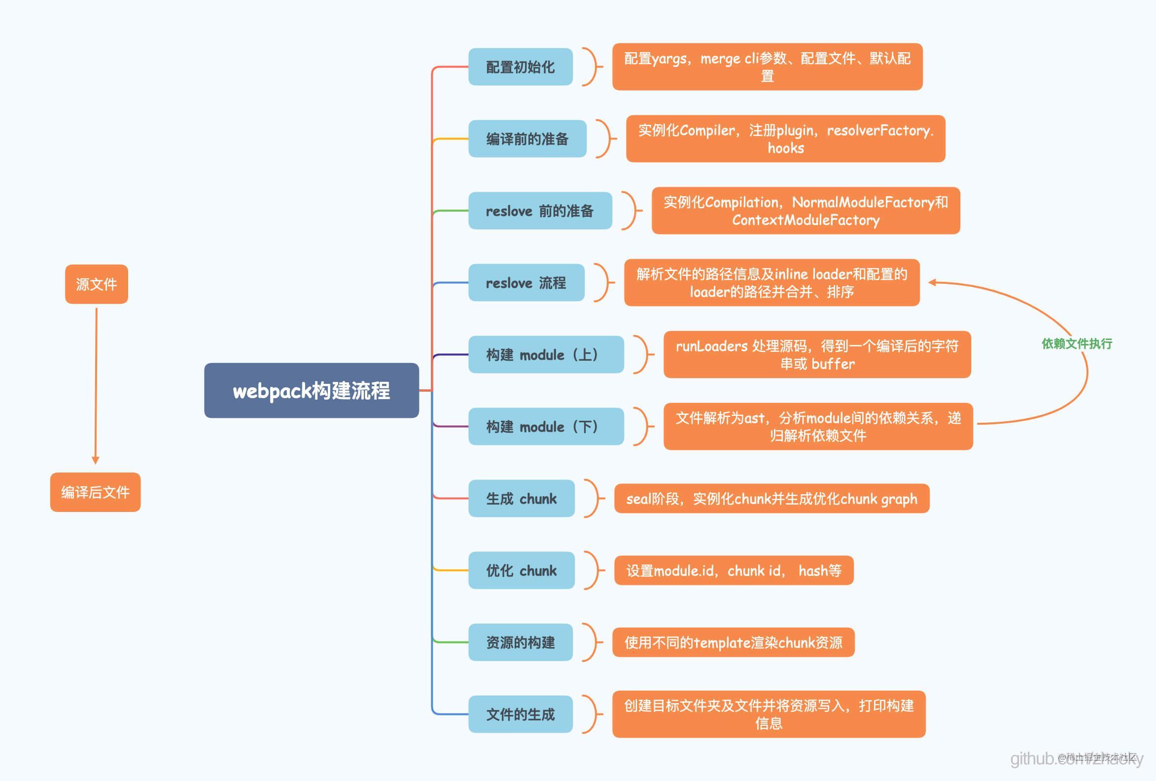 webpack 构建流程
