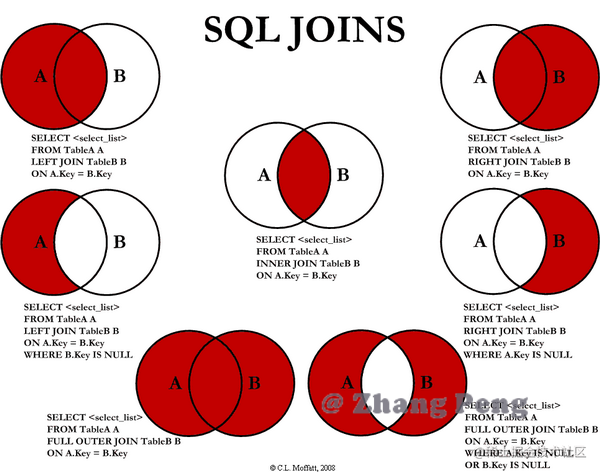 sql-join