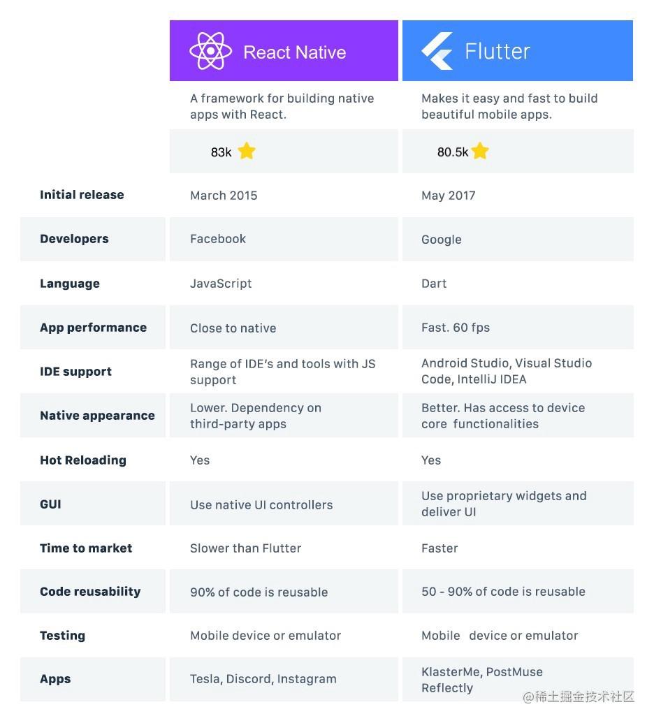 Flutter与React Native对比.jpg