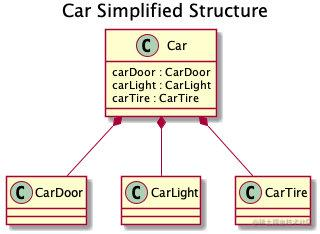 Car Simplified Structure
