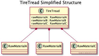 TireTread Simplified Structure
