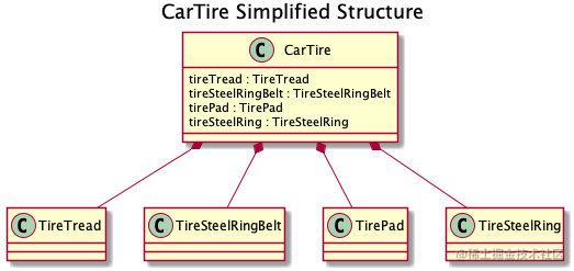 CarTire Simplified Structure