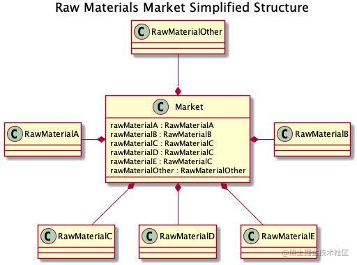 Raw Materials Market Simplified Structure