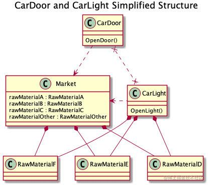 CarDoor and CarLight Simplified Structure
