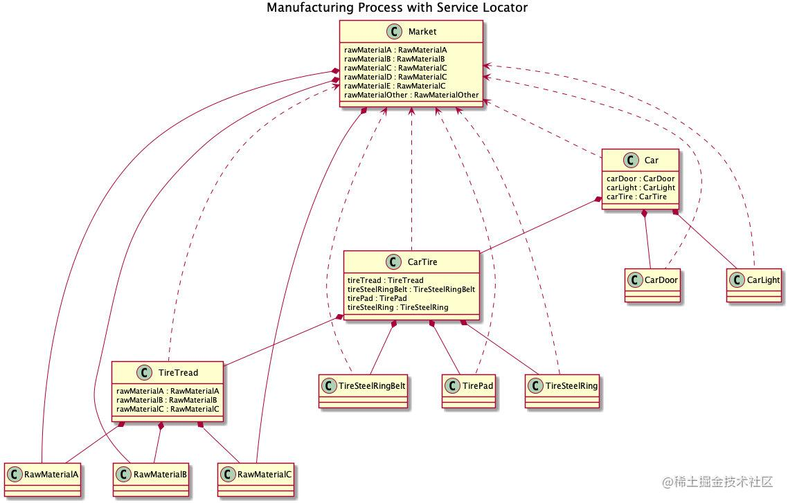 Manufacturing Process with Service Locator