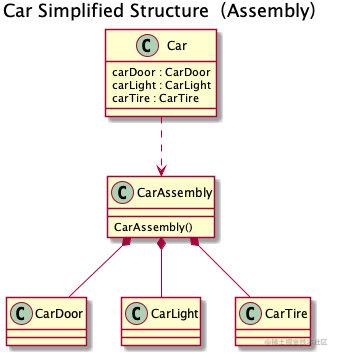 Car Simplified Structure(Assembly)