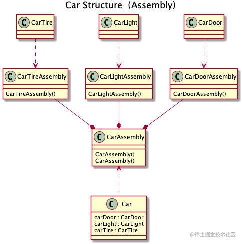 Car Structure(Assembly)