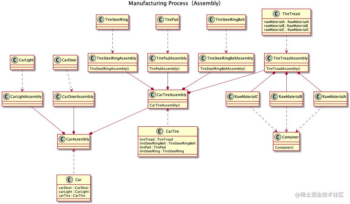 Manufacturing Process(Assembly)