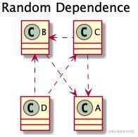 Random Dependence