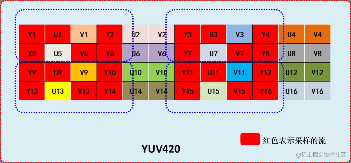 YUV420