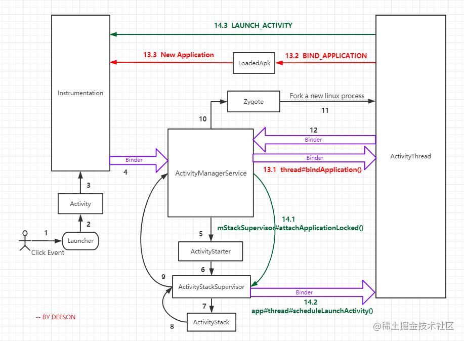 app 启动流程详细图