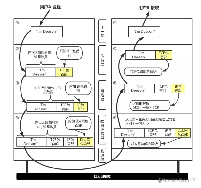 网络数据传输过程
