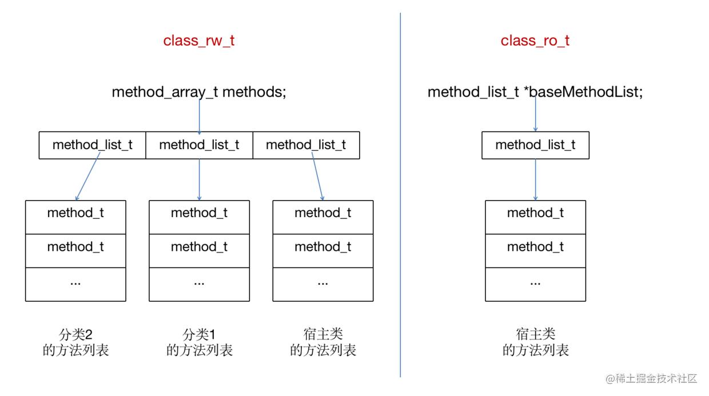 method_array_t 与 method_list_t