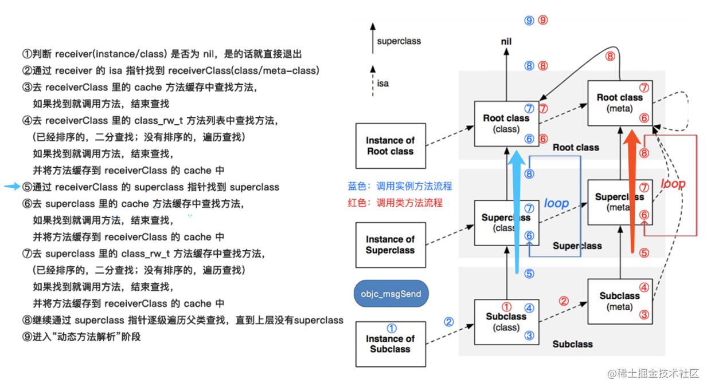 objc_msgSendSuper2()执行流程