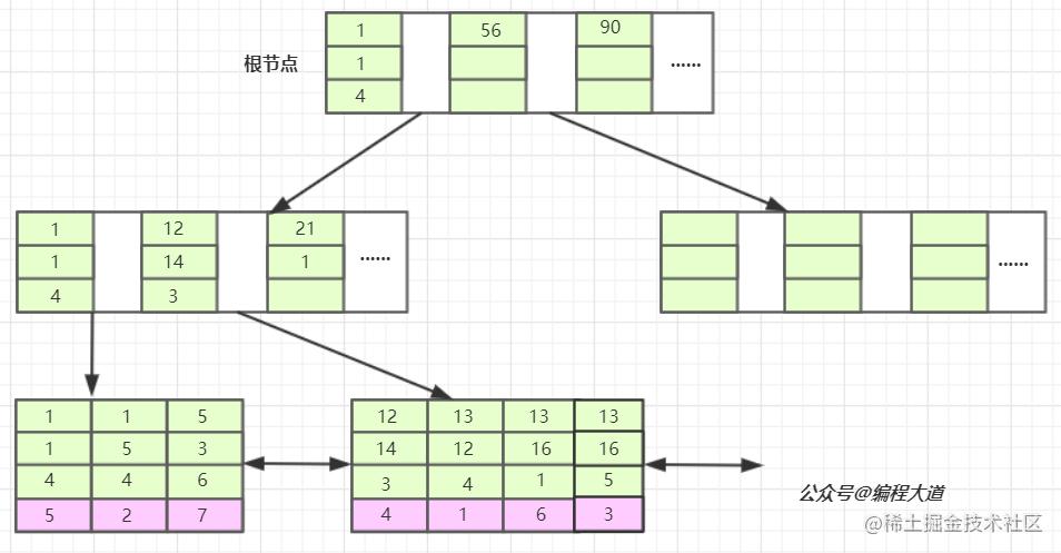 bcd联合索引在B+树上的结构图