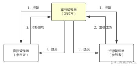 两阶段提交协议-1