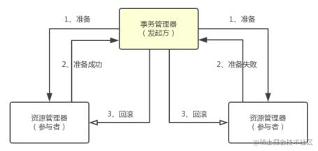 两阶段提交协议-2
