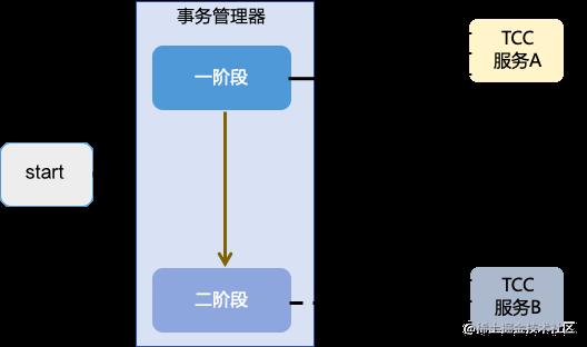 TCC 协议