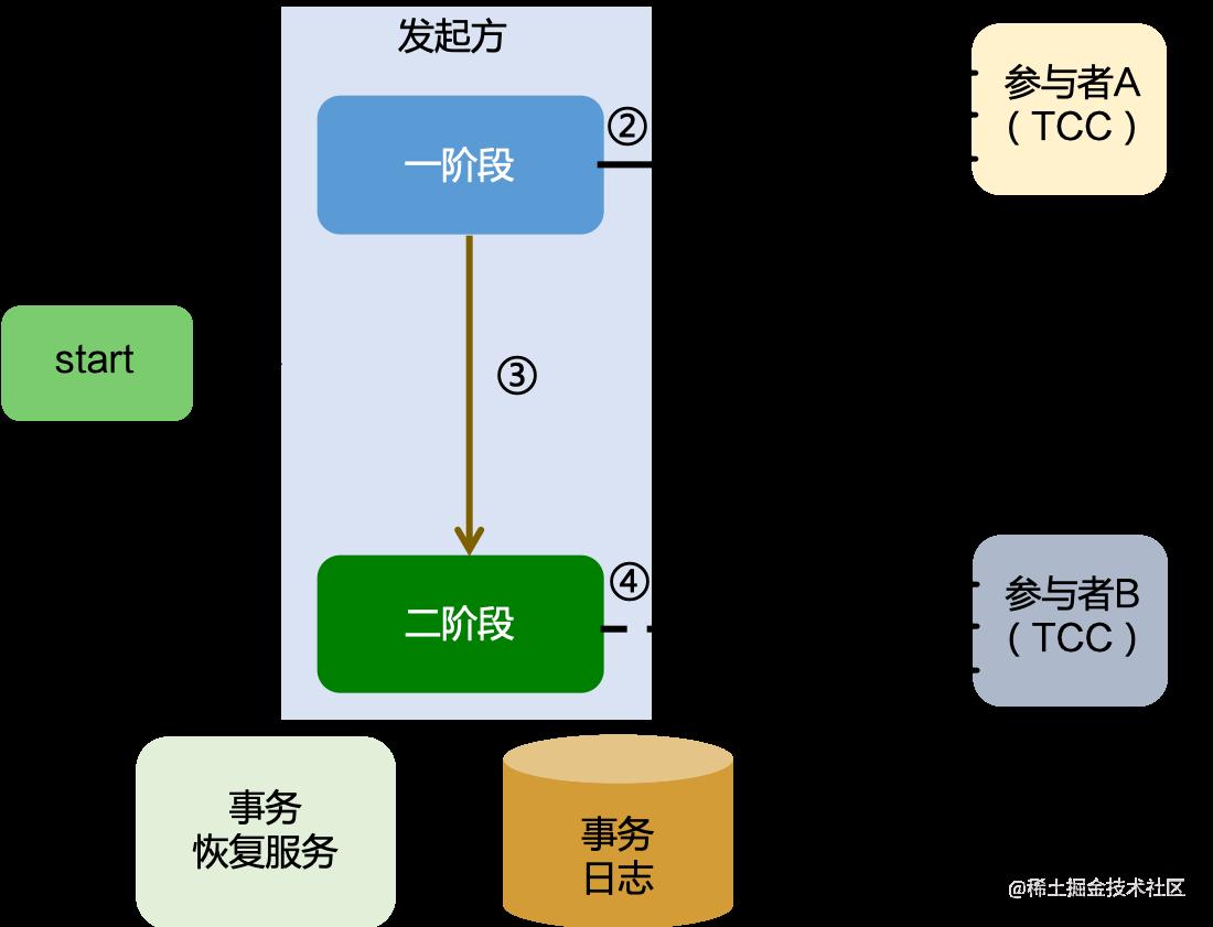TCC 模式流程图