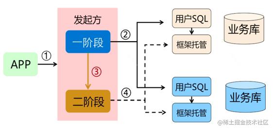 FMT 模式