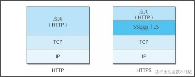 HTTP  和 HTTPS