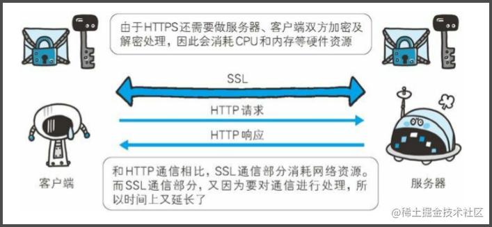 为什么不使用HTTPS