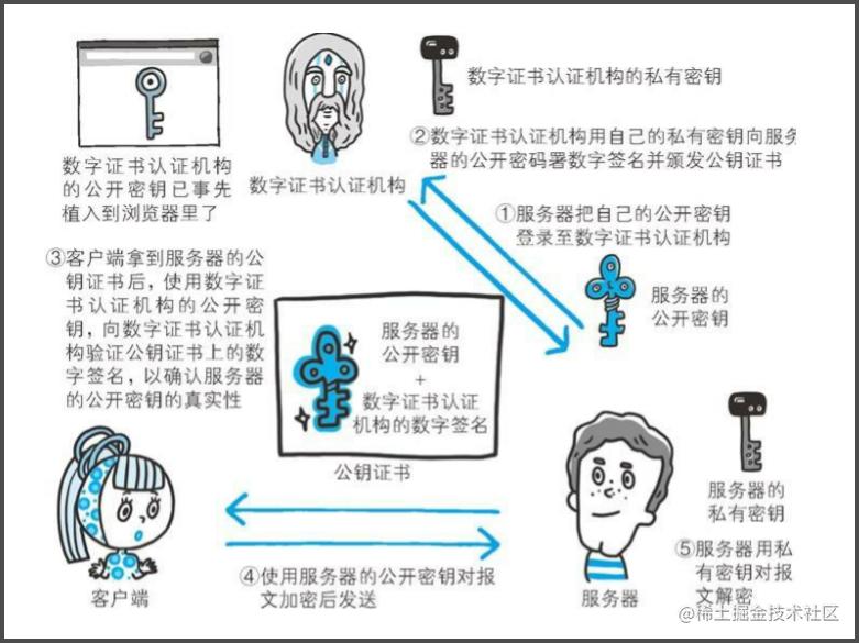 公开密钥流程