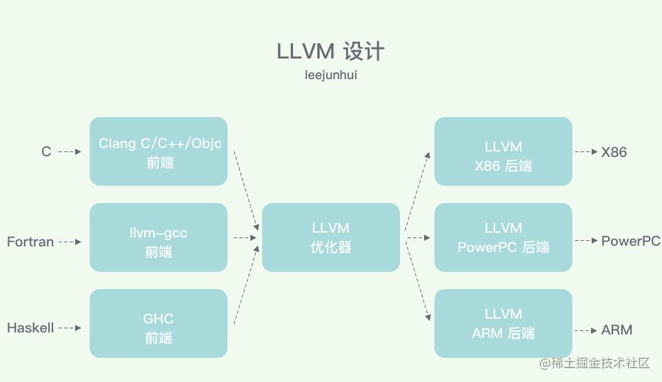 LLVM Design