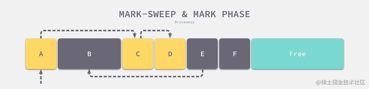 mark-sweep-mark-phase