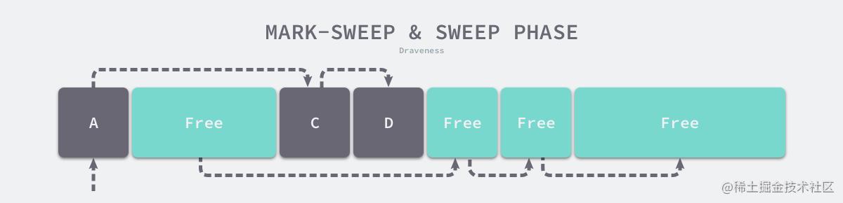 mark-sweep-sweep-phase